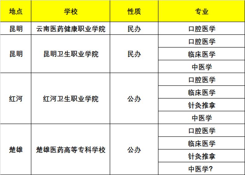 云南医学高职扩招有哪些学校?临床医学、口腔医学高职扩招 (图1)