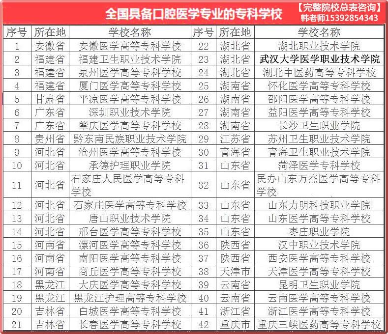 口腔医学专业招生大专院校推荐(图2)