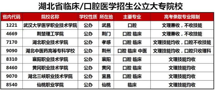口腔医学专业大专学校哪个省分数线低:湖北省仍是最好考的